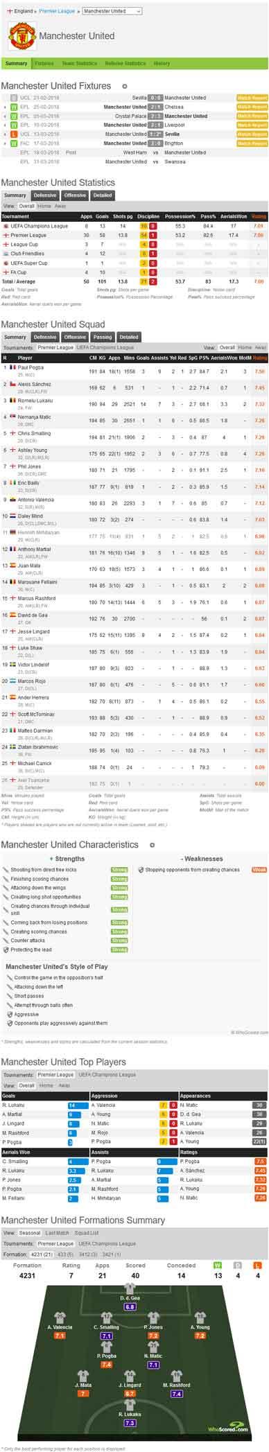 Data statistik pasaran taruhan bola manchester united